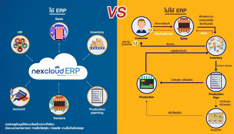 ERP การผลิต - nexcloud ERP ERP คืออะไร ข้อดี ทำไมต้องใช้ ซอฟต์แวร์ ERP อุตสากรรมการผลิต 02แก้